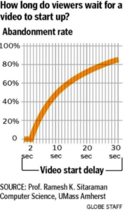 graph of a consumer's short attention span, how long viewers wait for a video to start up