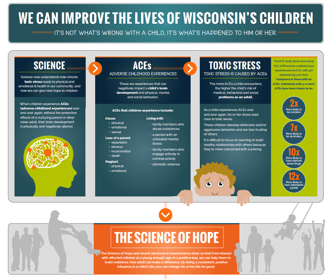 Fostering Futures Infographic Stir